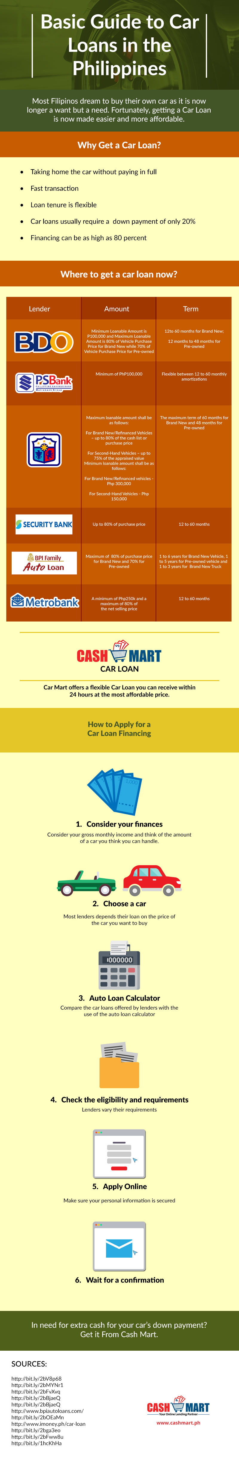 basic-guide-to-car-loans-in-the-philippines