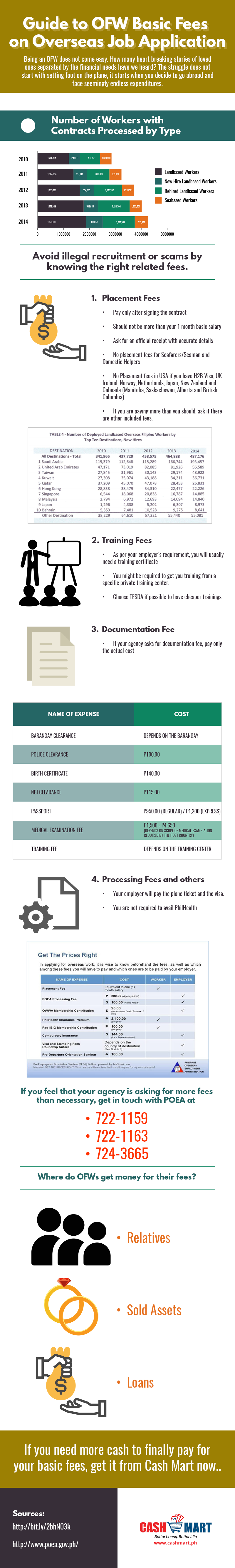 guide to ofw basic fees on overseas job application cash mart