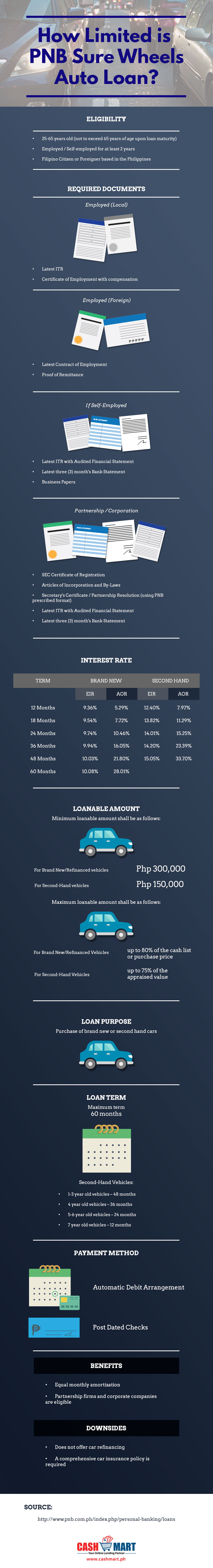 how-limited-is-pnb-sure-wheels-auto-loan