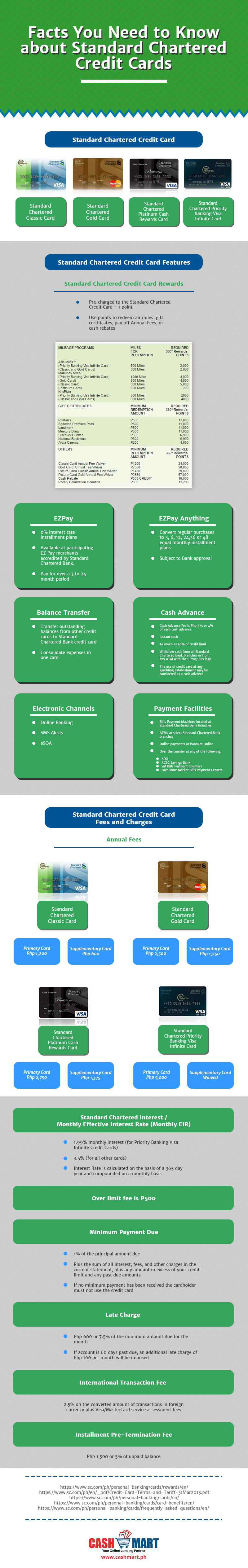 facts-you-need-to-know-about-standard-chartered-credit-cards
