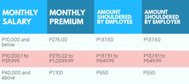 Complete Guide to PhilHealth Contribution 2018